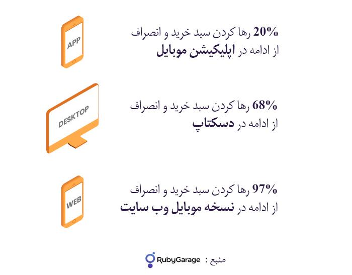 نرخ افزایش راندمان در اپلیکیشن فروشگاهی